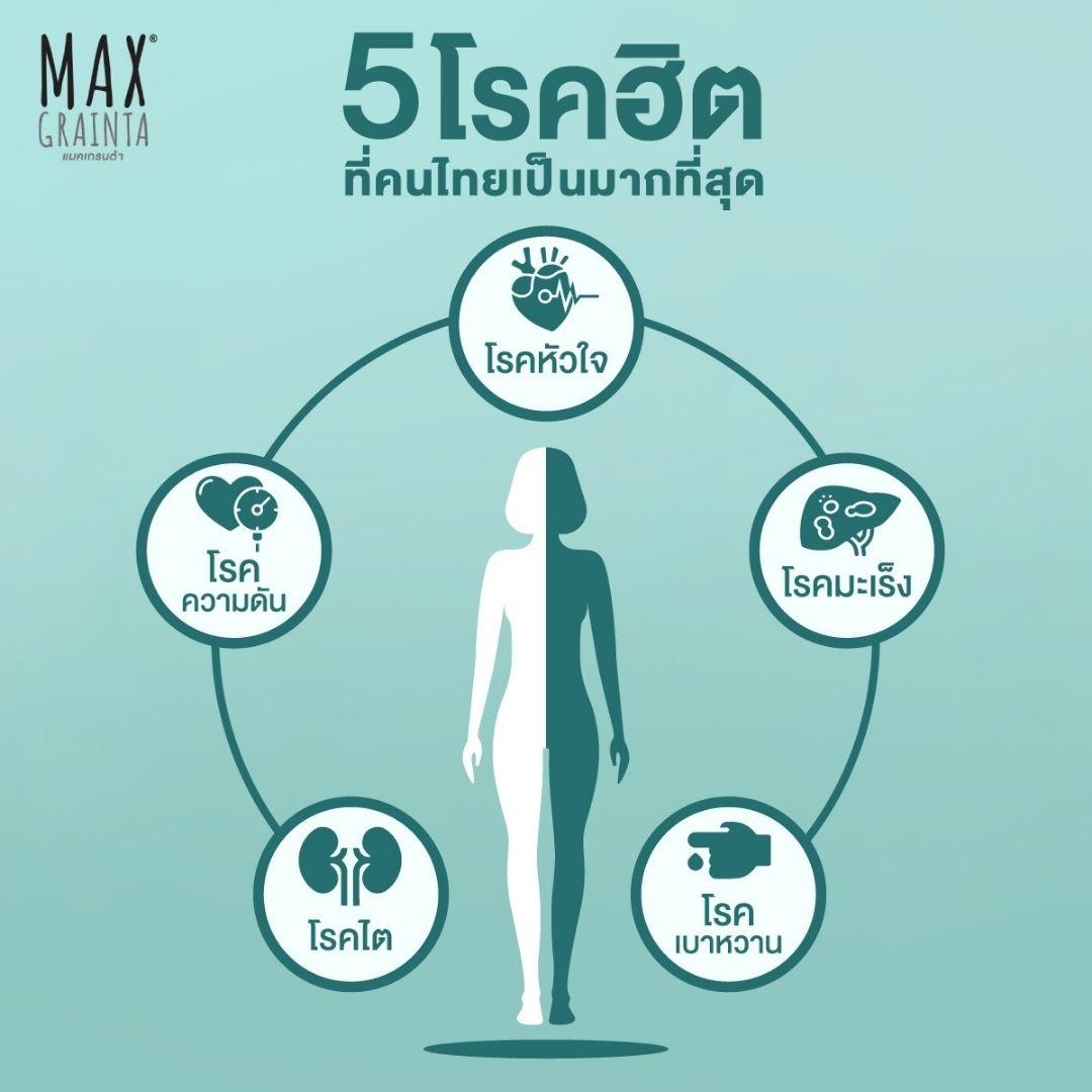 5 โรคร้ายยอดฮิต เสี่ยงกับชีวิตคนไทยมากที่สุด